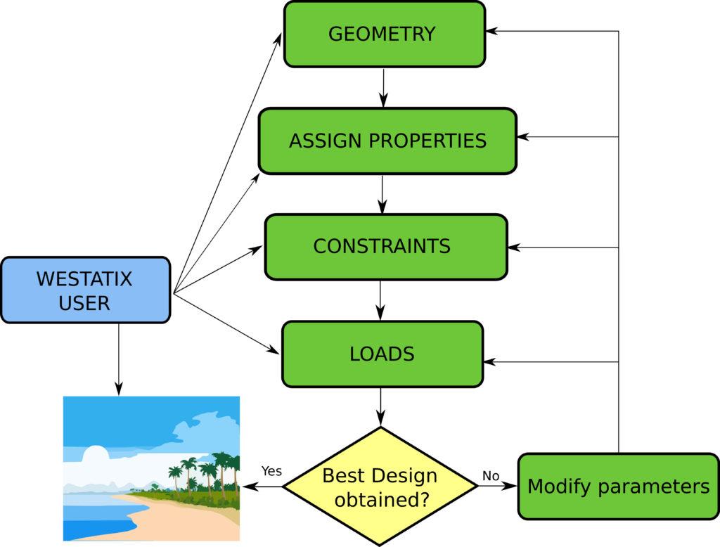 Calculation workflow with WeStatiX