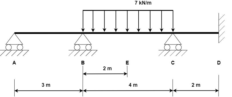 Continuous beam on multiple supports with constant distributed load