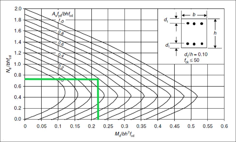 RC design interaction diagram