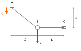 Beam structure with imposed displacement of a supported node