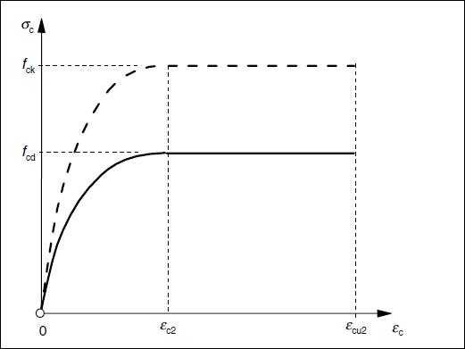 Parabola-rectangle diagram for concrete under compression
