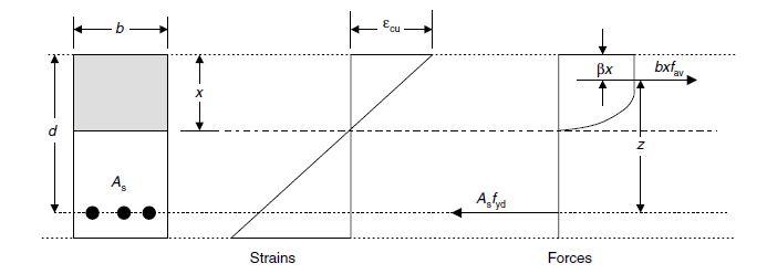 Conditions in a singly reinforced section at the ultimate limit state