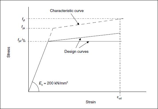 Stress-strain diagram for reinforcing steel
