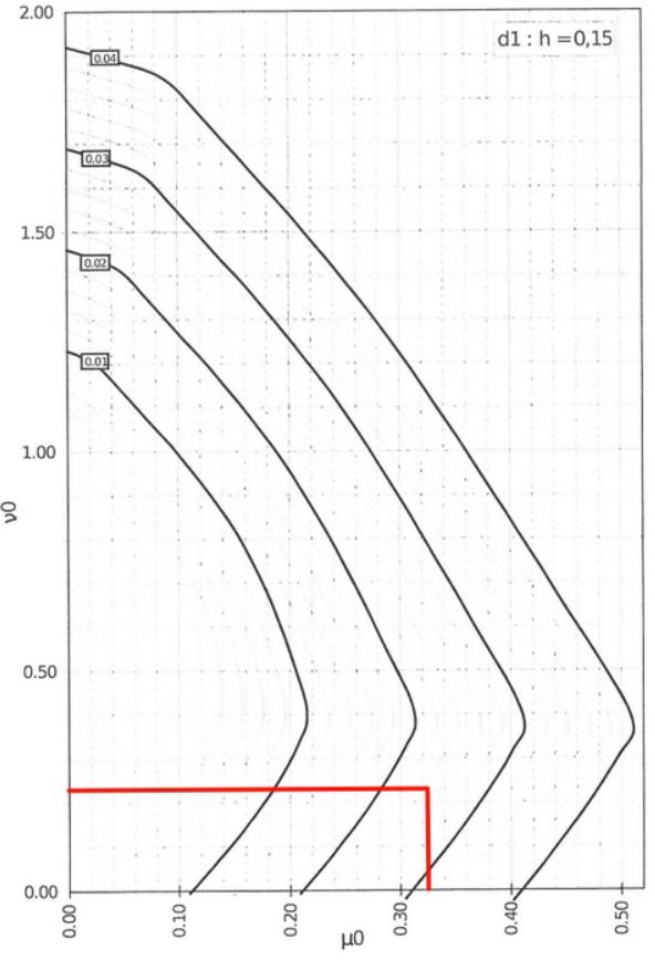 RC design interaction diagrams